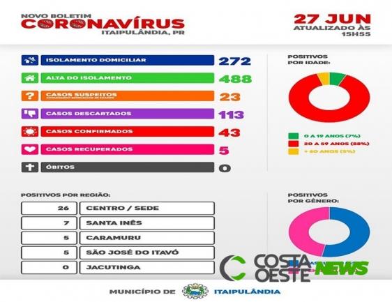 Sobe para 43 o número de confirmados com Covid-19 em Itaipulândia