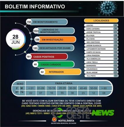 Com 51 novas confirmações, Matelândia soma 161 casos de coronavírus