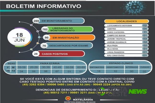 Distrito de Agro Cafeeira concentra maior número de casos de Covid-19 em Matelândia