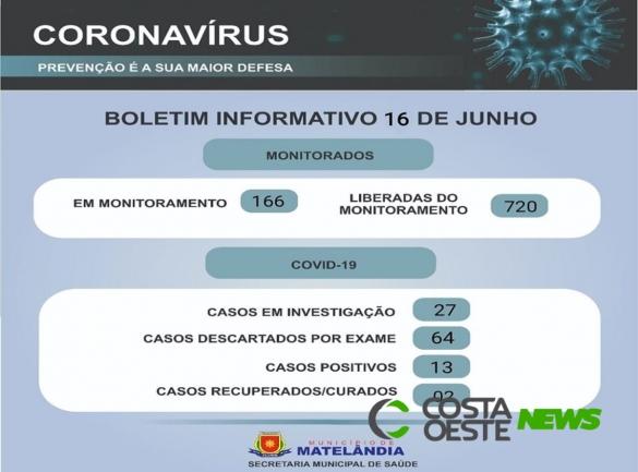 Matelândia confirma mais nove casos de coronavírus