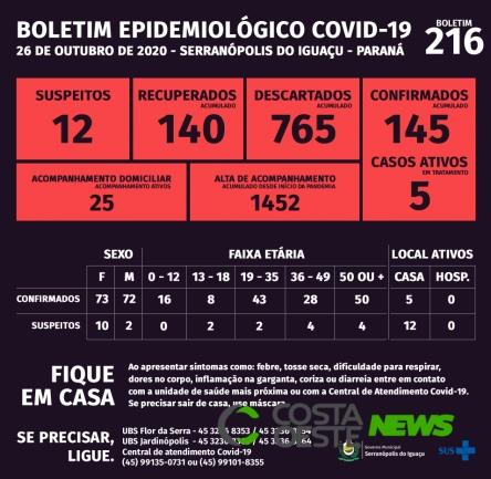 Serranópolis do Iguaçu: Boletim da Covid-19 desta segunda-feira (26)
