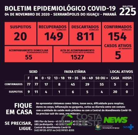 Serranópolis do Iguaçu: Boletim da Covid-19 desta quarta-feira (04)