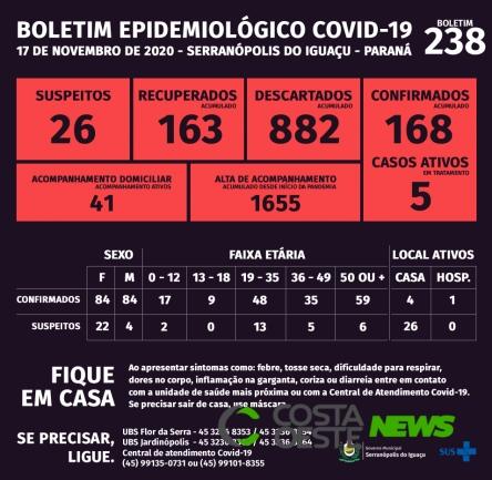 Serranópolis do Iguaçu: Boletim da Covid-19 desta quinta-feira (19)