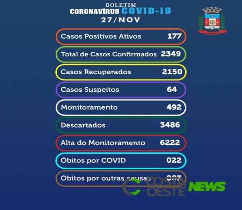 Medianeira registra 26 casos de coronavírus nesta sexta-feira (27)