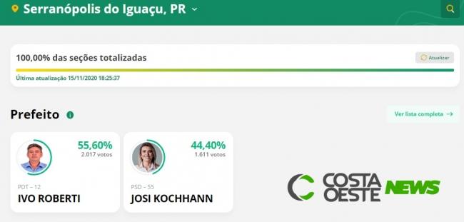 Ivo Roberti é reeleito prefeito em Serranópolis do Iguaçu