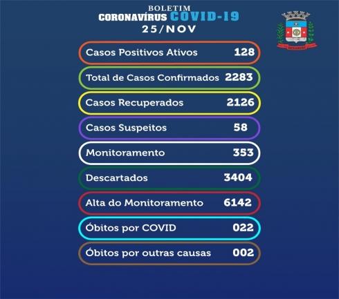 Medianeira confirma mais 19 casos de coronavírus nesta quarta-feira (25)