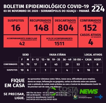 Serranópolis do Iguaçu: Boletim da Covid-19 desta terça-feira (03)