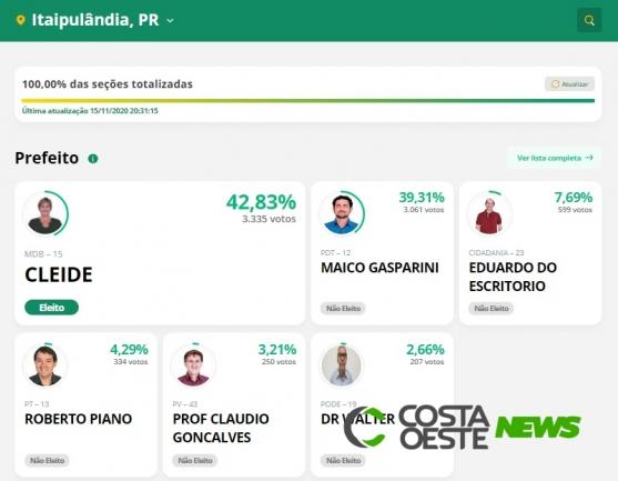 Cleide Prates é reeleita prefeita de Itaipulândia