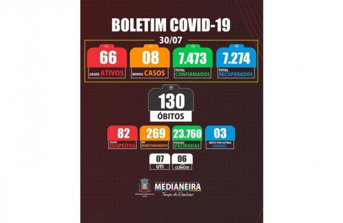 Boletim confirma mais oito casos positivos de COVID-19 em Medianeira