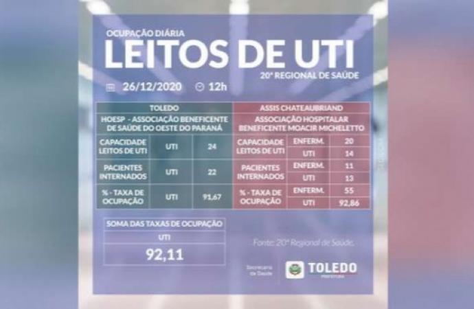 Leitos UTI Covid: ocupação está em 92,11% na 20ª Regional de Saúde de Toledo
