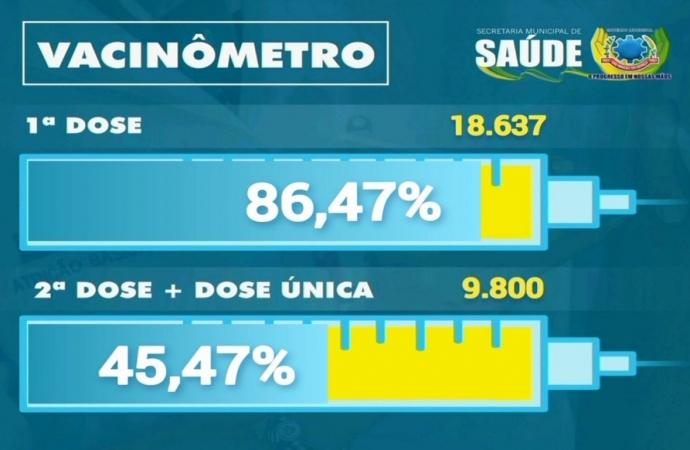 Mais de 45% do público-alvo já tomou as 2 doses ou dose única contra Covid-19 em São Miguel do Iguaçu
