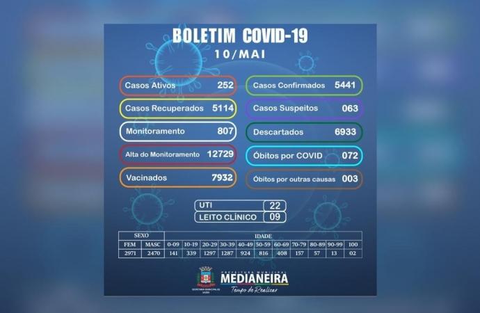 Medianeira confirma nesta segunda-feira mais dois óbitos por COVID-19