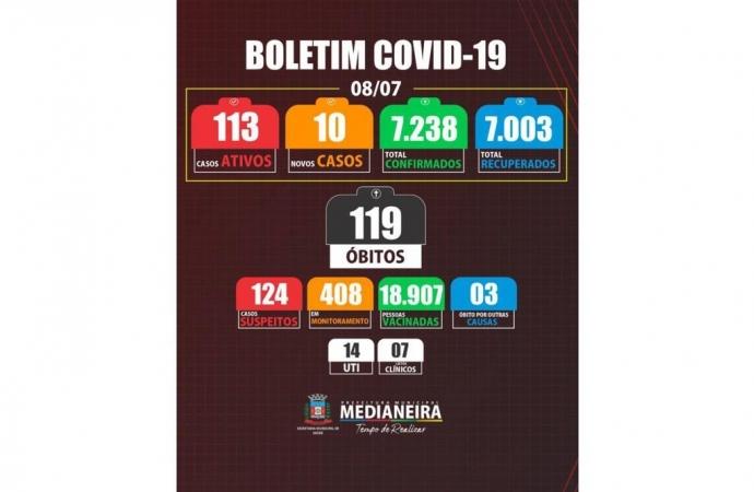 Medianeira registra 1 óbito e 10 novos casos de COVID-19