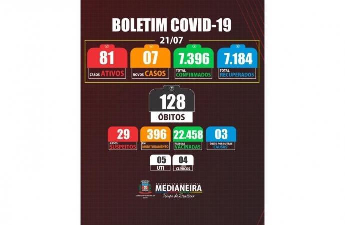 Medianeira registra 1 óbito e 7 novos casos de COVID-19
