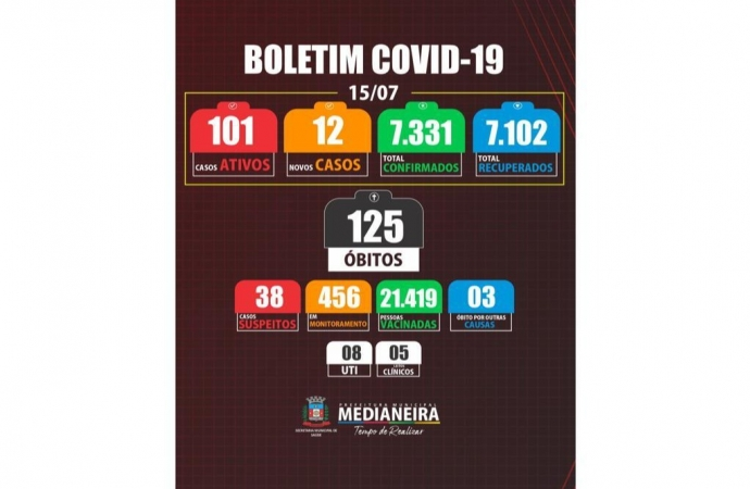 Medianeira registra 12 novos casos de COVID-19