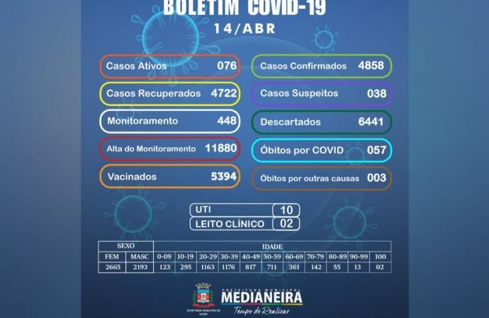Medianeira registra 26 casos de Covid nesta quarta-feira, 14