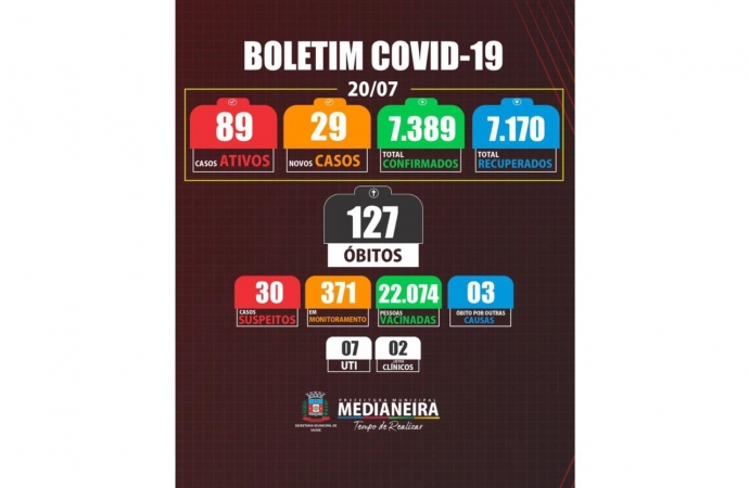 Medianeira registra 29 novos casos de COVID nesta terça-feira