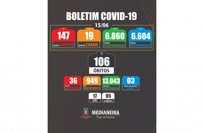 Medianeira registra duas mortes por COVID nesta terça-feira