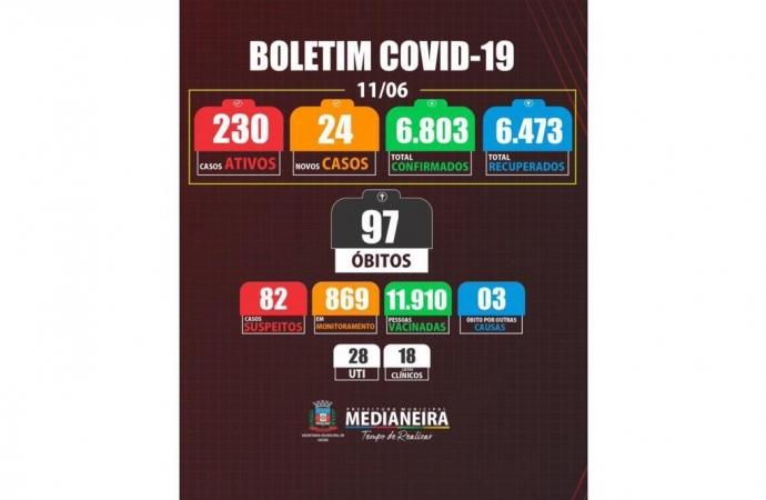 Medianeira registra mais duas mortes por COVID-19, ao total já são 97 óbitos