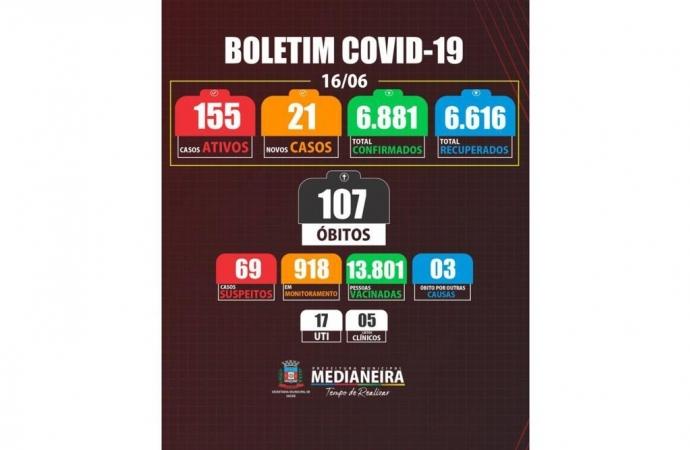 Medianeira registra mais um óbito por COVID-19, total chega a 107
