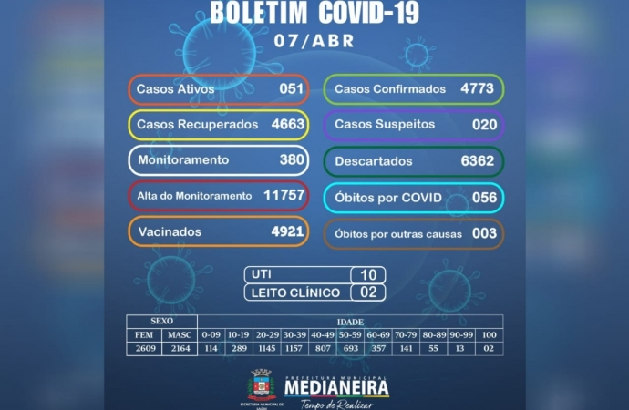 Medianeira registra nesta quarta-feira (07) 16 novos casos de Covid-19