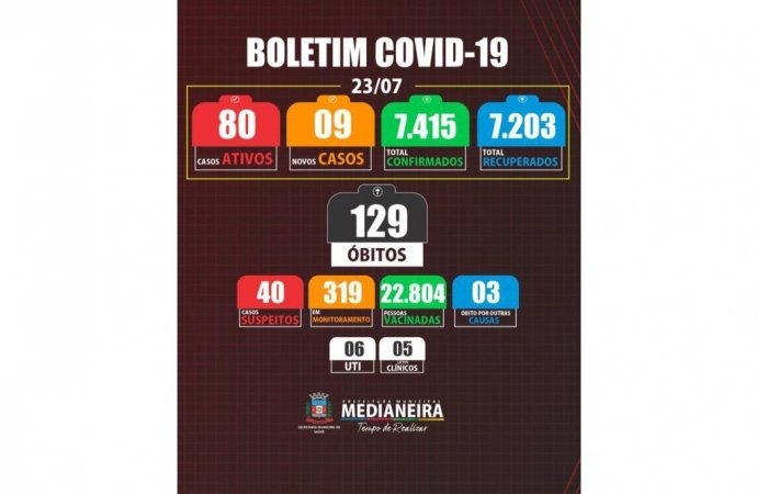 Medianeira registra um óbito e 9 novos casos de COVID-19