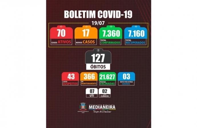 Medianeira registrou mais um óbito e 17 novos casos de COVID-19