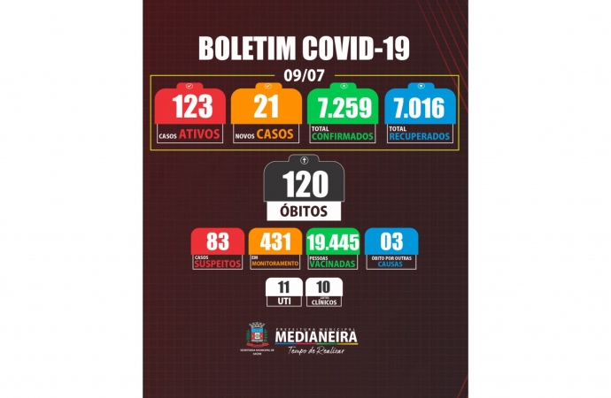 Medianeira registrou mais um óbito e 21 novos casos de COVID-19