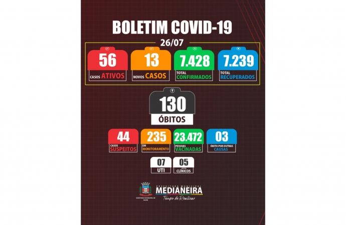 Medianeira registrou um óbito e mais 13 casos novos de COVID-19