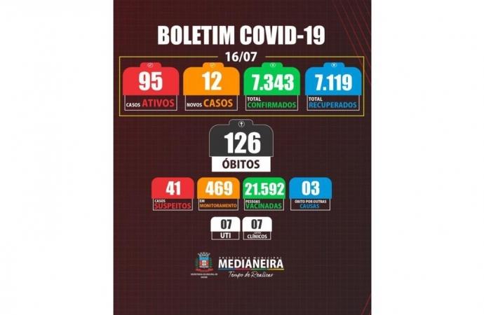 Medianeira resgitrou um óbito e 12 novos casos de COVID-19 nesta sexta-feira
