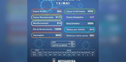 Medianeira confirma 60 novos casos positivos de COVID-19