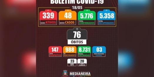 Medianeira possui 339 casos ativos de COVID-19