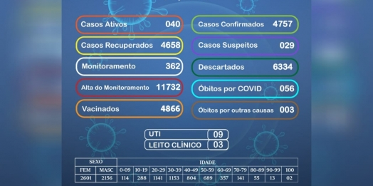 Medianeira registra sete casos de Covid nesta terça-feira, 06