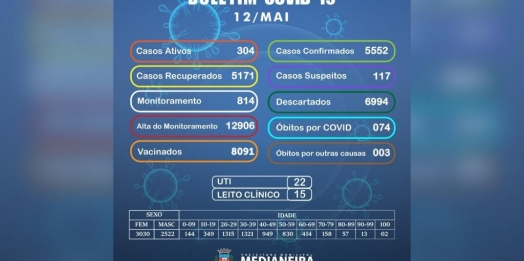 Novo óbito por Covid é registrado em Medianeira