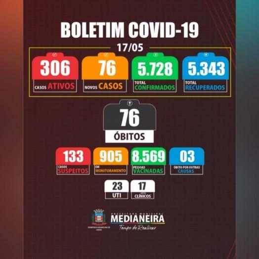Medianeira registra 76 casos de Covid e um óbito nesta segunda-feira (17)