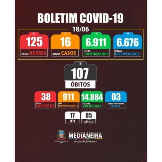 Medianeira registrou 16 novos casos positivos de COVID-19